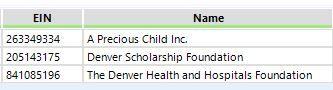 145 Top Charities.JPG