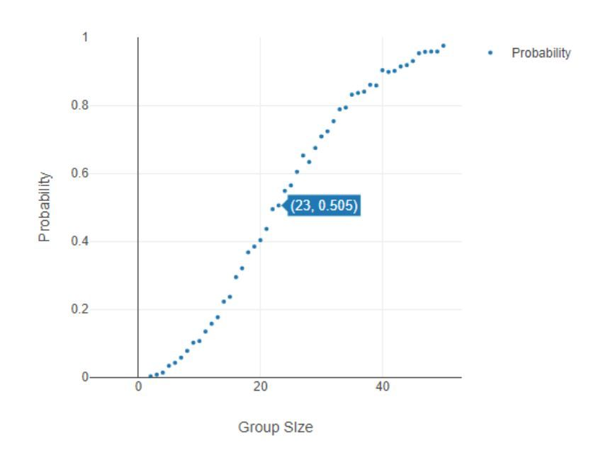 Showing 50% probability that birthdays will be shared at a group size of 23... probability increases to 75% around group size of 32, and 90% at 41 people!