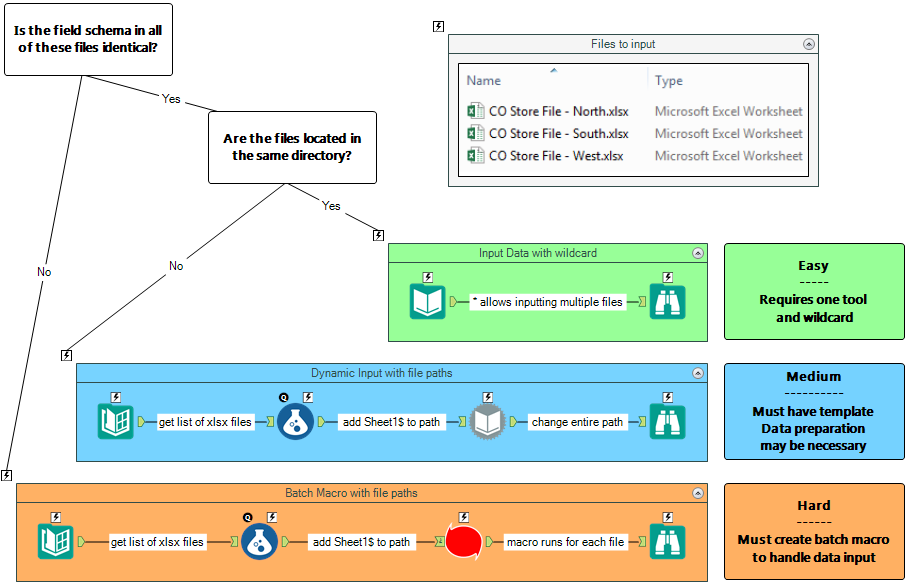 The Ultimate Input Data Flowchart - Alteryx Community entrée