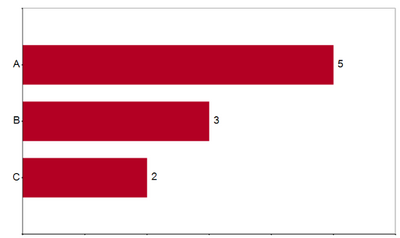 Bar chart with labels.png