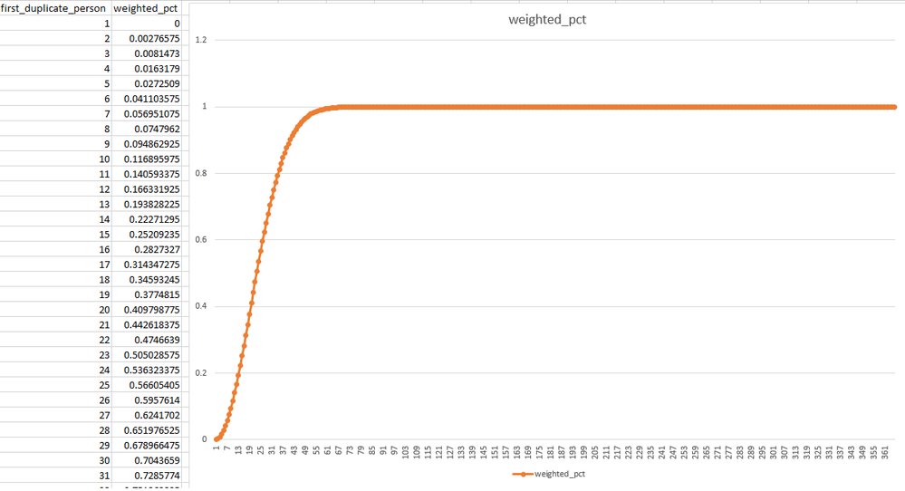 Birthday duplicate curve.png