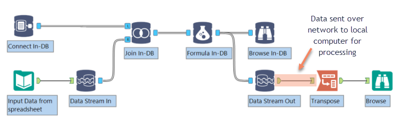 FAQ: How Do the In-Database tools Work? - Alteryx Community
