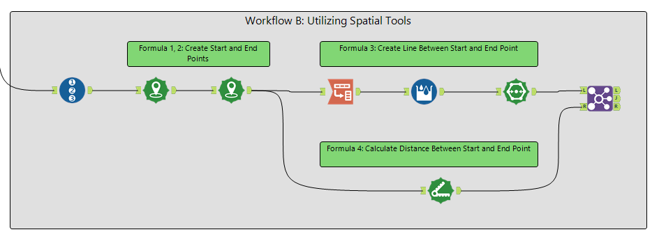 Figure 2B: Using Spatial tools (and others) to complete the task. Green text boxes indicate which expression(s) in the Formula Tool accomplishes the same task.