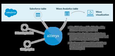 Salesforce Data and Wave Analytics