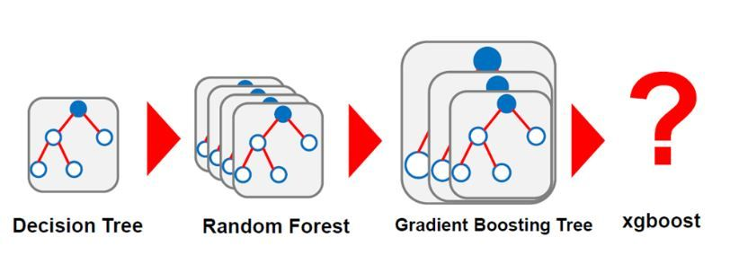 Expand Your Predictive Palette: XGBoost in Alteryx