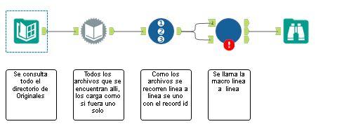 Flujograma LlamarMacro.png