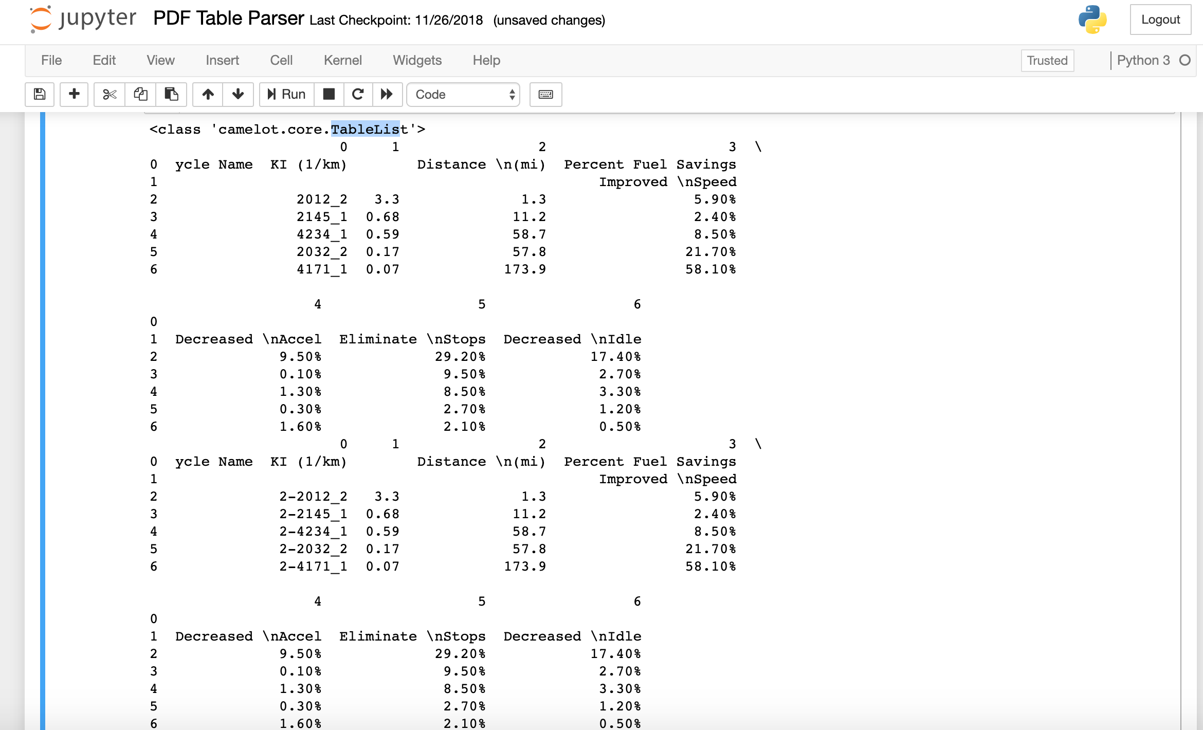 Extracting Tabular Data from PDF Documents with Py