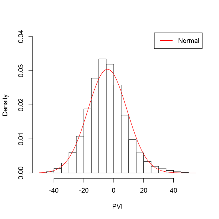 A Normal Distribution Fit to the PVI Data