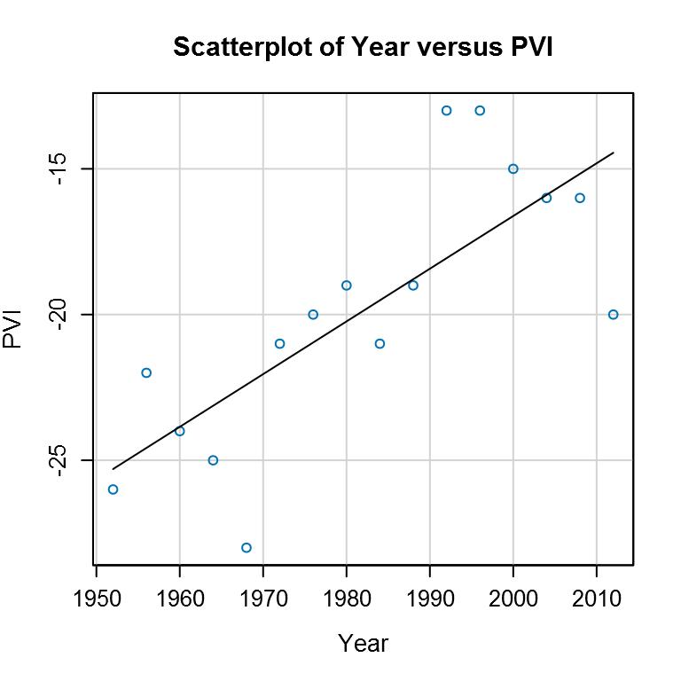 The PVI Trend of Gasconade County, Missouri