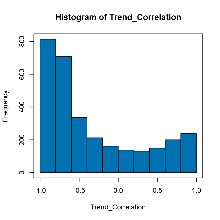 Histogram of the Correlation of the PVI with Time by County