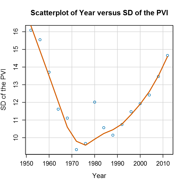 The Standard Deviation of the PVI Across Counties in each Election Year