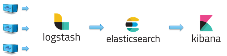 The Elastic Stack