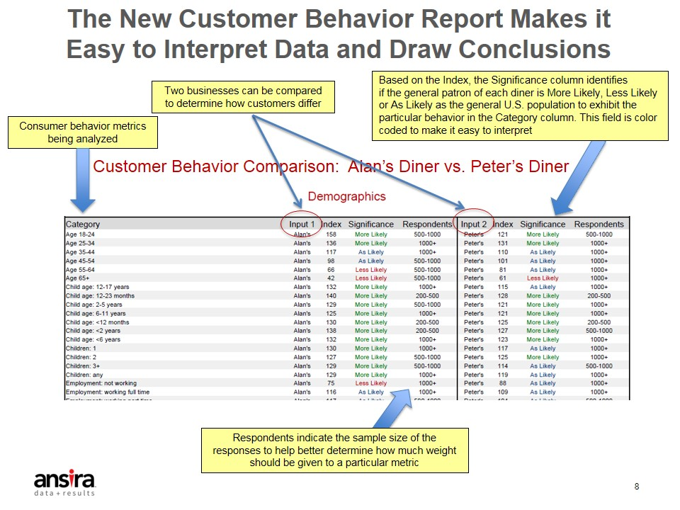 Simplifying Customer Behavior Profiling at Ansira - Alteryx