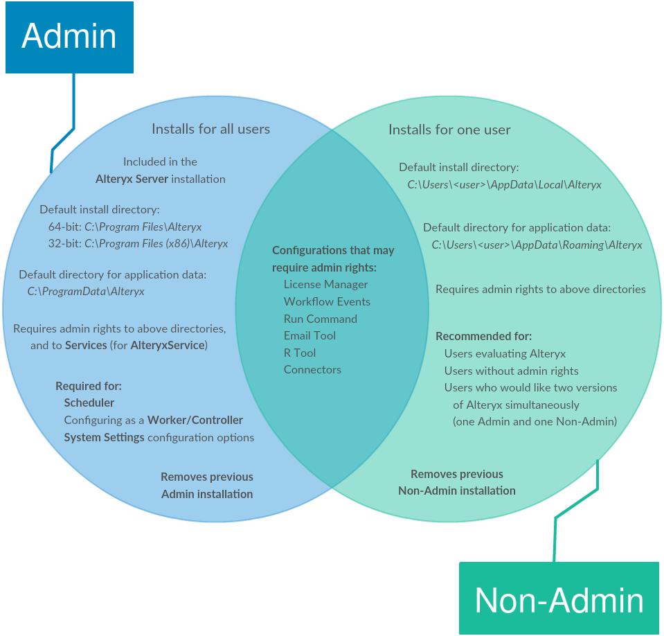admin v non admin installs.PNG