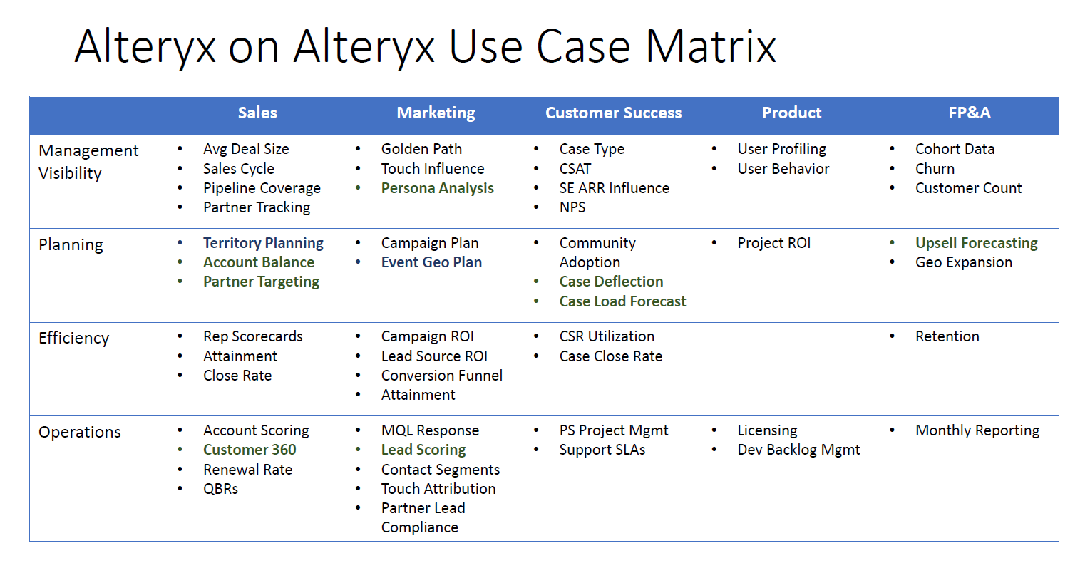 Alteryx on Alteryx Use Case Matrix.png