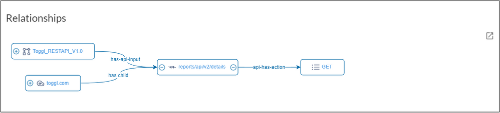 Example of the Relationships section of an API endpoint