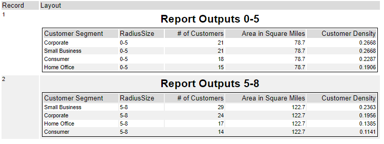 Lazy Reports