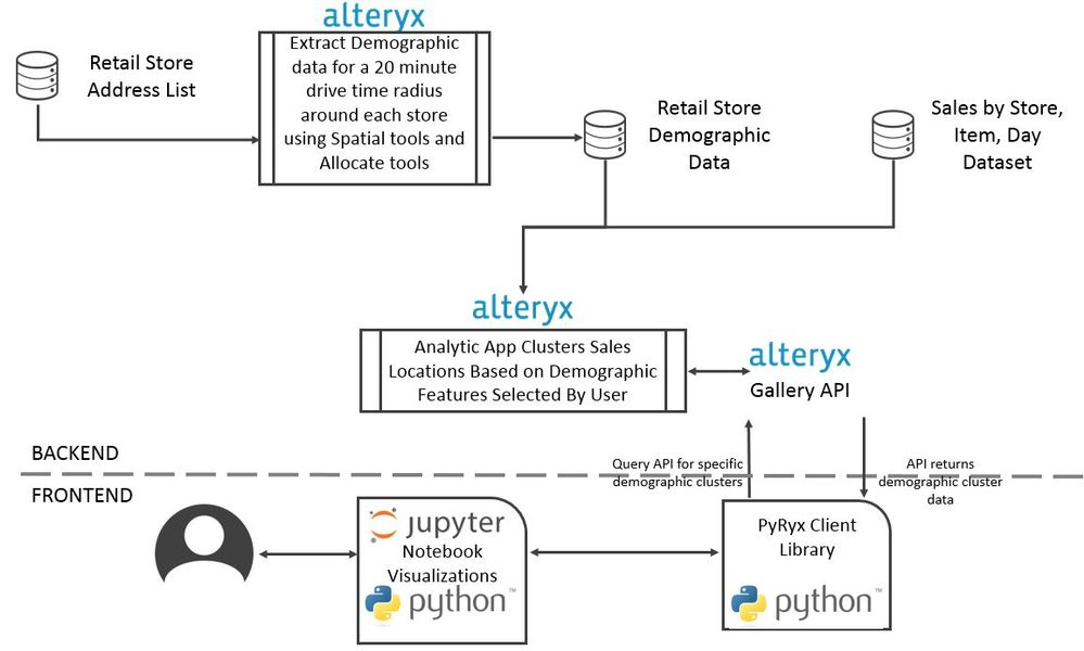 Pumpkins, Pythons, and Platforms: Candy Sales Anal    - Alteryx