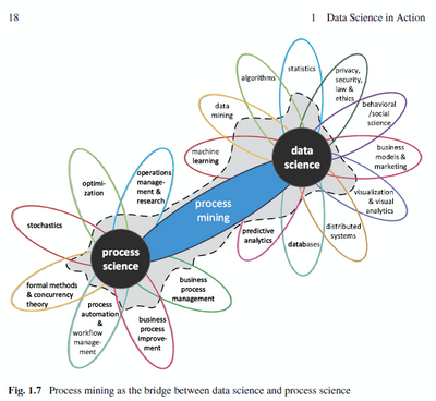 Figure 1 Process mining bridges process & data science (van der Aalst, Process mining: Data science in action (Second edition), 2016, p. 18)